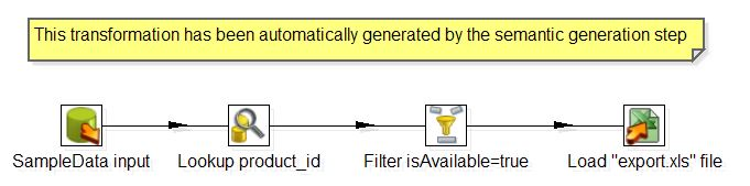 semantic_generated_transfo