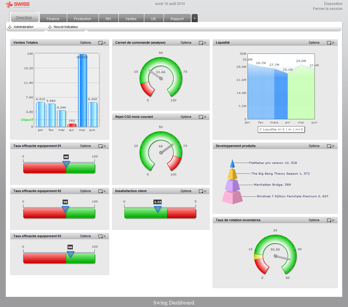 Swing Dashboard Les Tableaux De Bords Op 233 Rationnels Open
